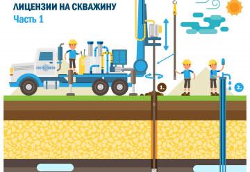 О компании ремонт и тампонаж скважин